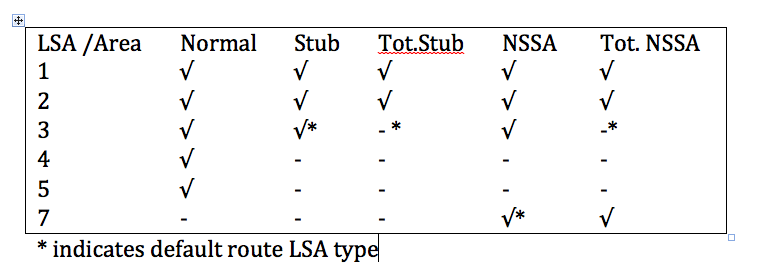 OSPF area types LSA table