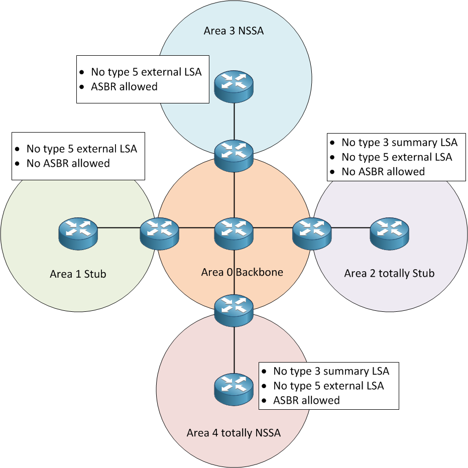 OSPF area types diagram