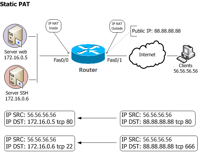 NAT PAT Configuration Packet Tracer - Static PAT