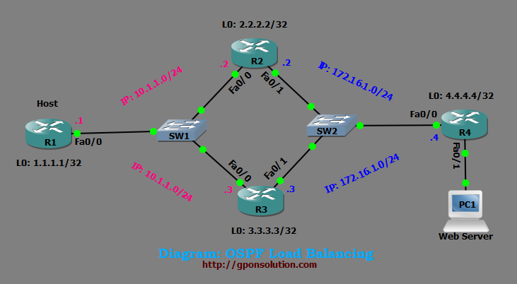 OSPF Load Balancing Tutorial