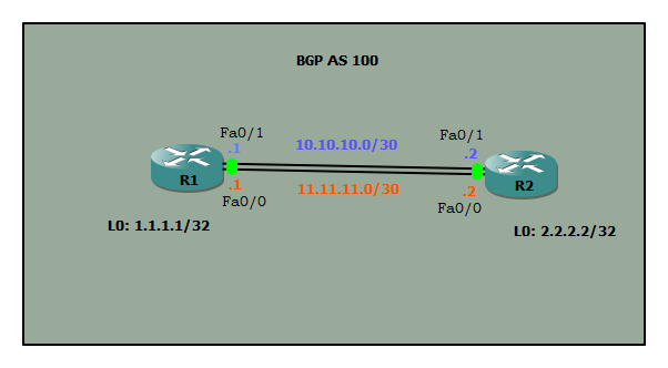 BGP update source loopback0