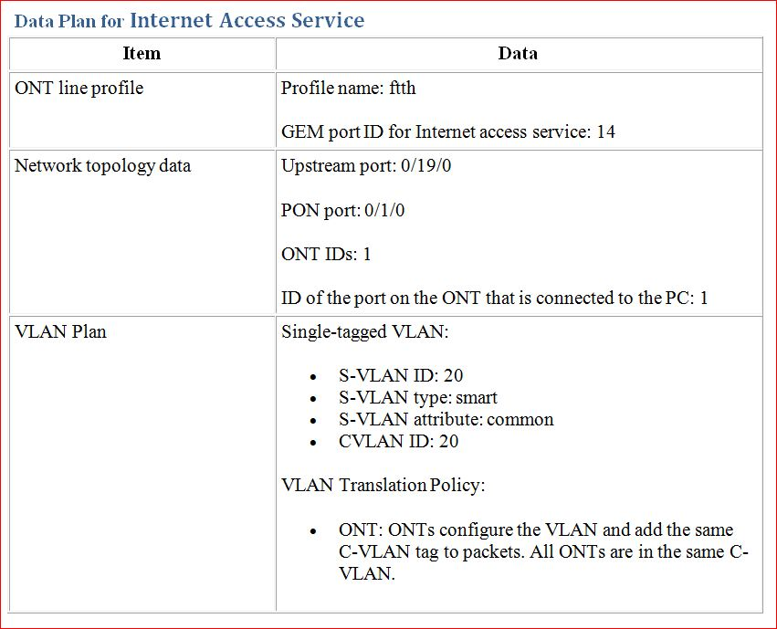 Data Plan for Internet Access Service