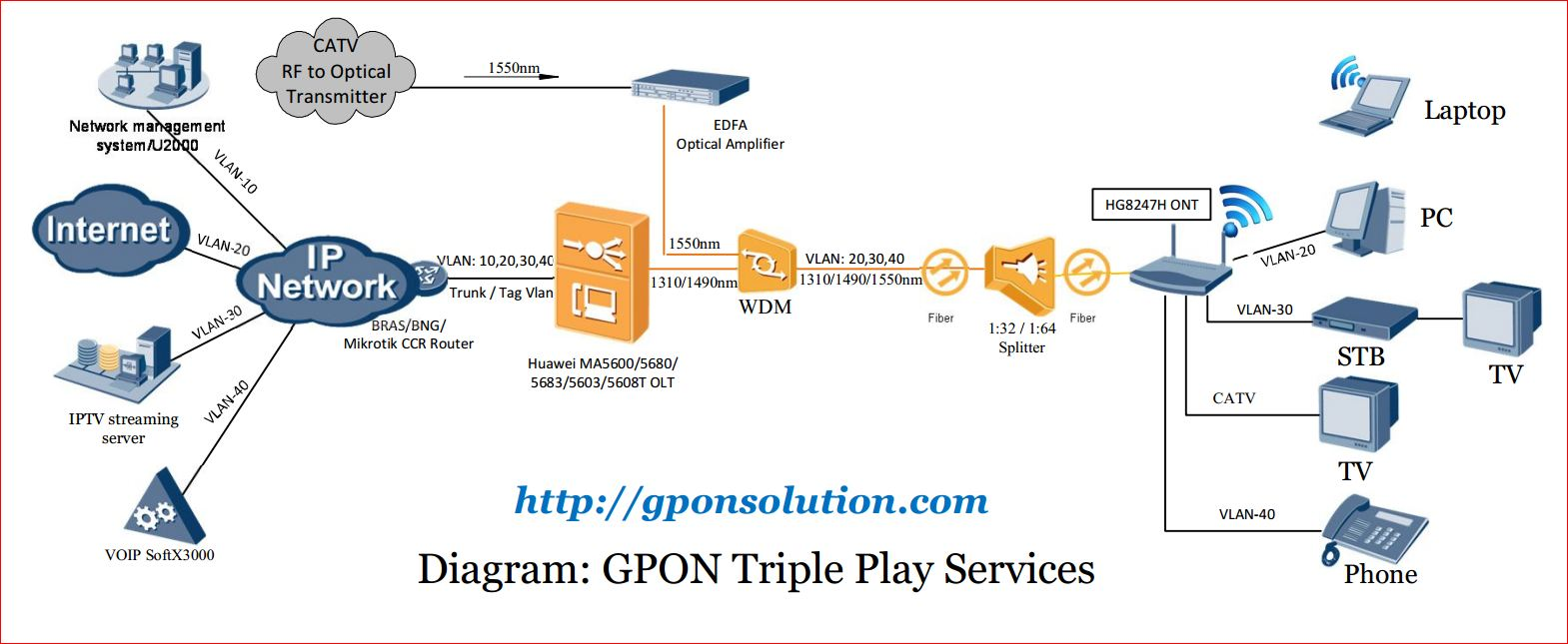 GPON Triple Play Services diagram
