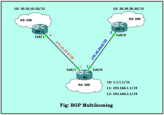 BGP Multihoming