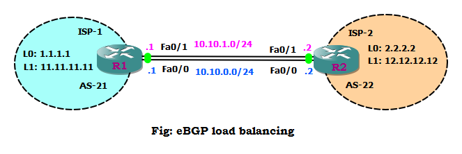 eBGP load balancing