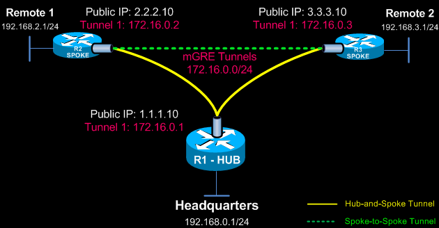 DMVPN Network Diagram