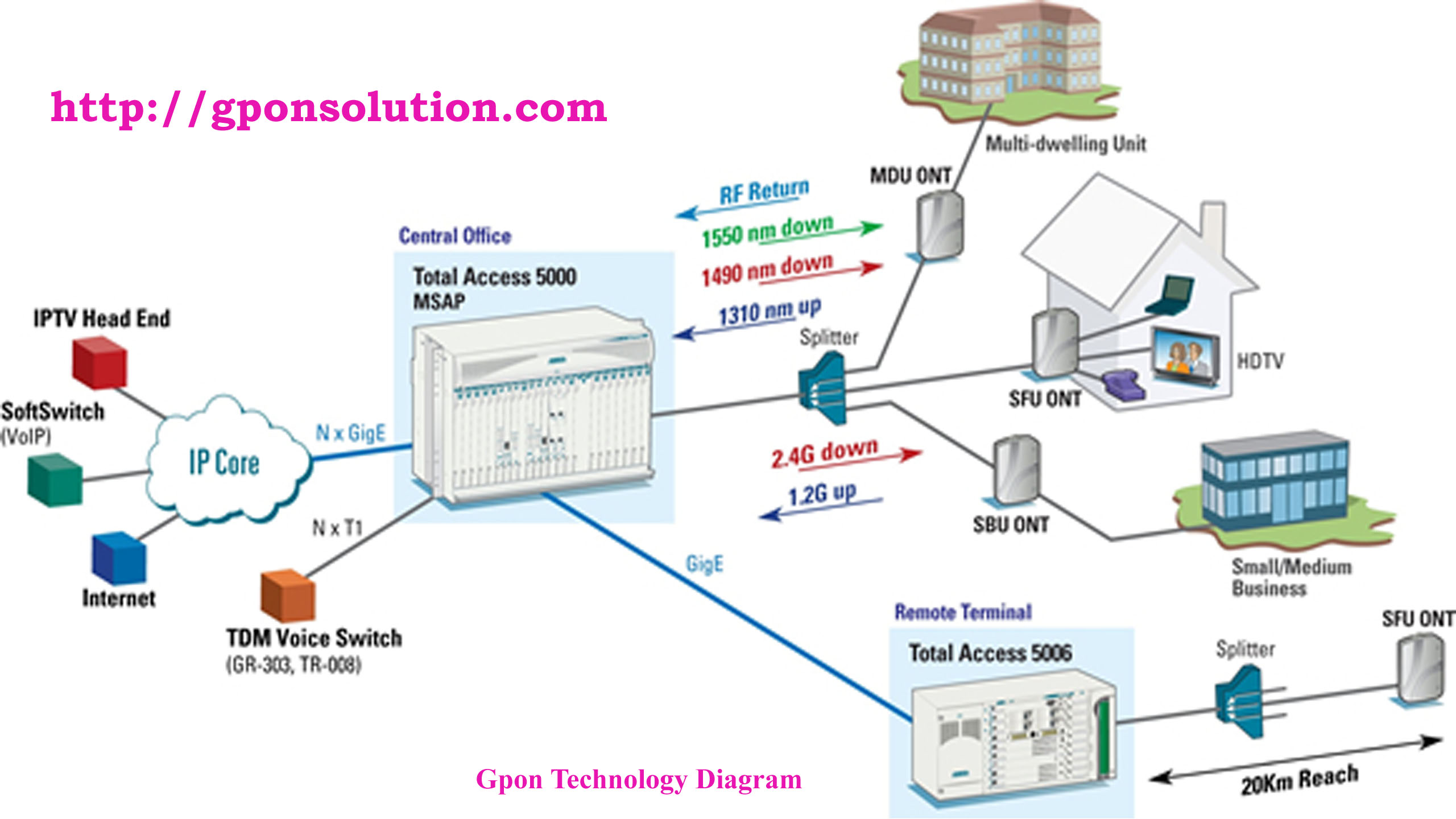 GPON Technology Diagram