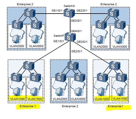Networking diagram for QinQ on Huawei switch