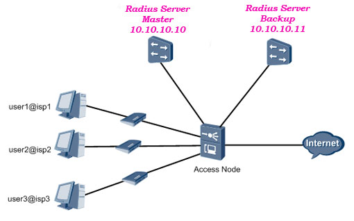 Topology Diagram AAA Configuration Huawei OLT by Radius protocol