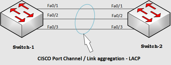 Configure Port Channel CISCO Switch LACP