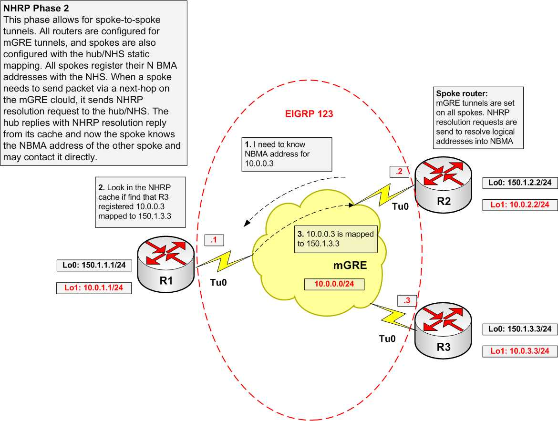 DMVPN Configuration NHRP Phase 2