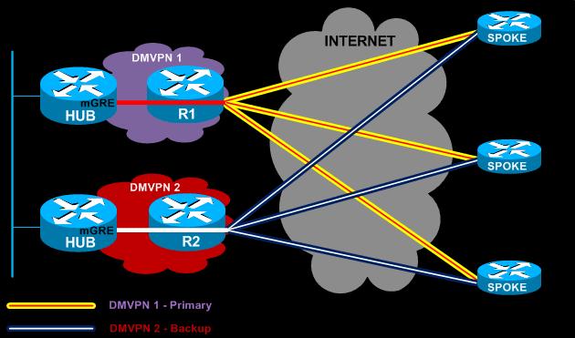 Dual DMVPN Network Architecture