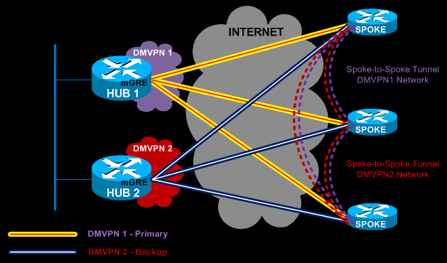 Dual DMVPN Network