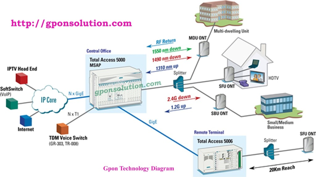 wireless network architecture diagram gpon network architecture diagram | gpon solution