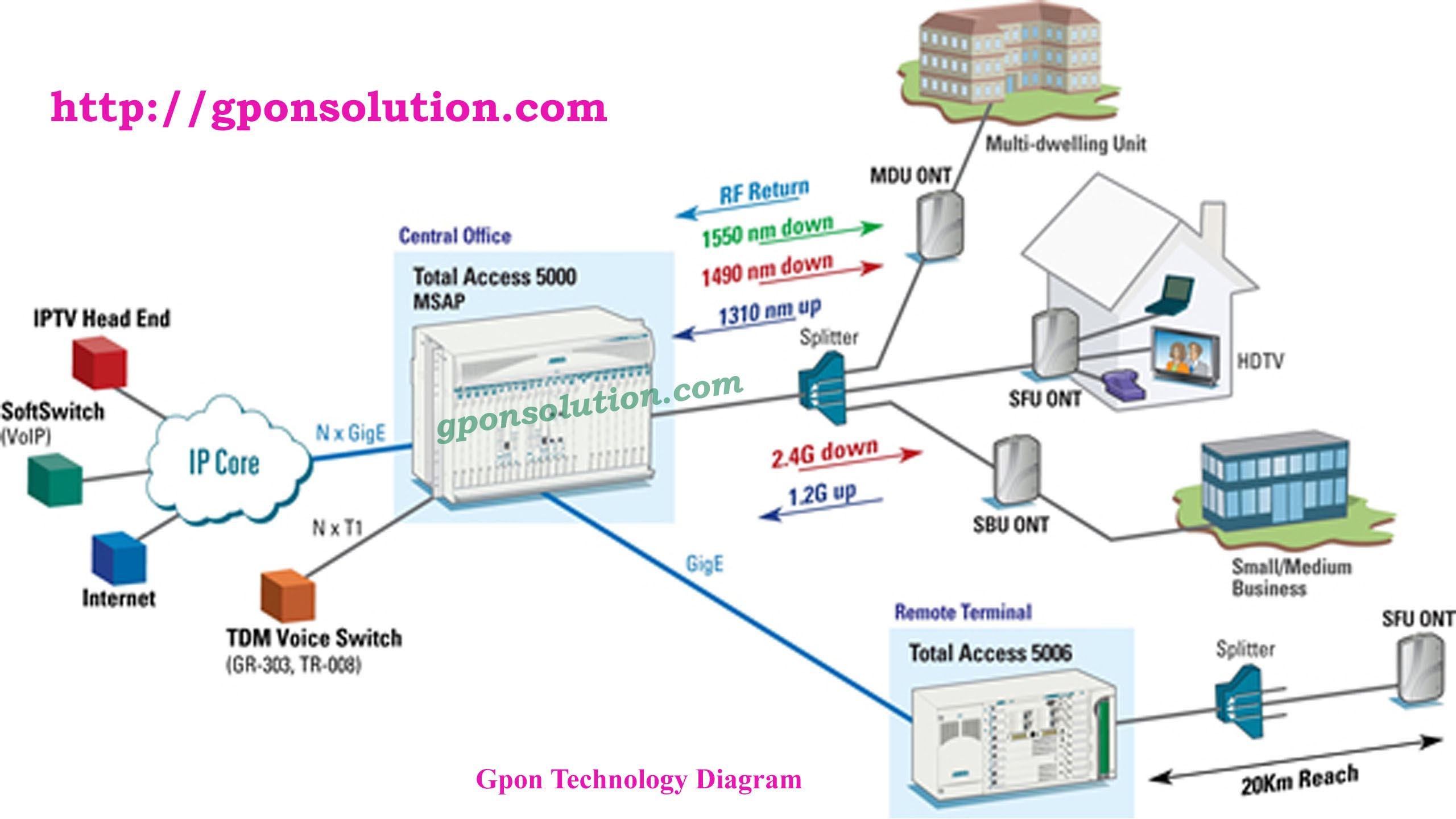 Gpon network architecture diagram gpon solution for Architecture ftth