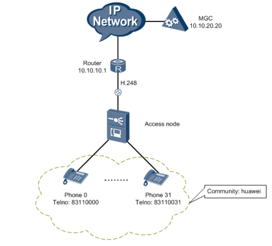 H.248-based VoIP service Configure Huawei OLT