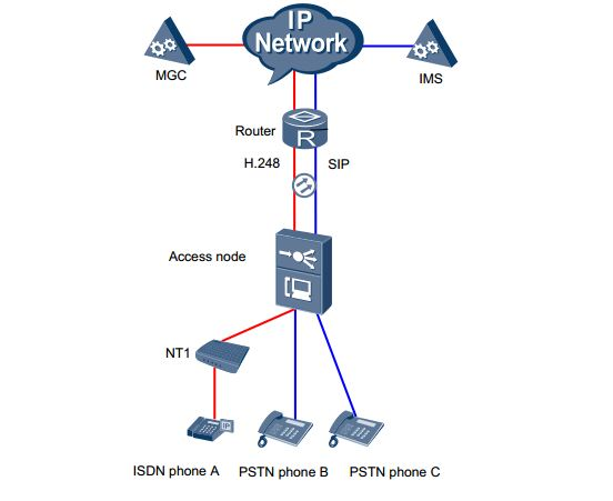 Huawei OLT VoIP Configure based on SIP and H.248 protocol
