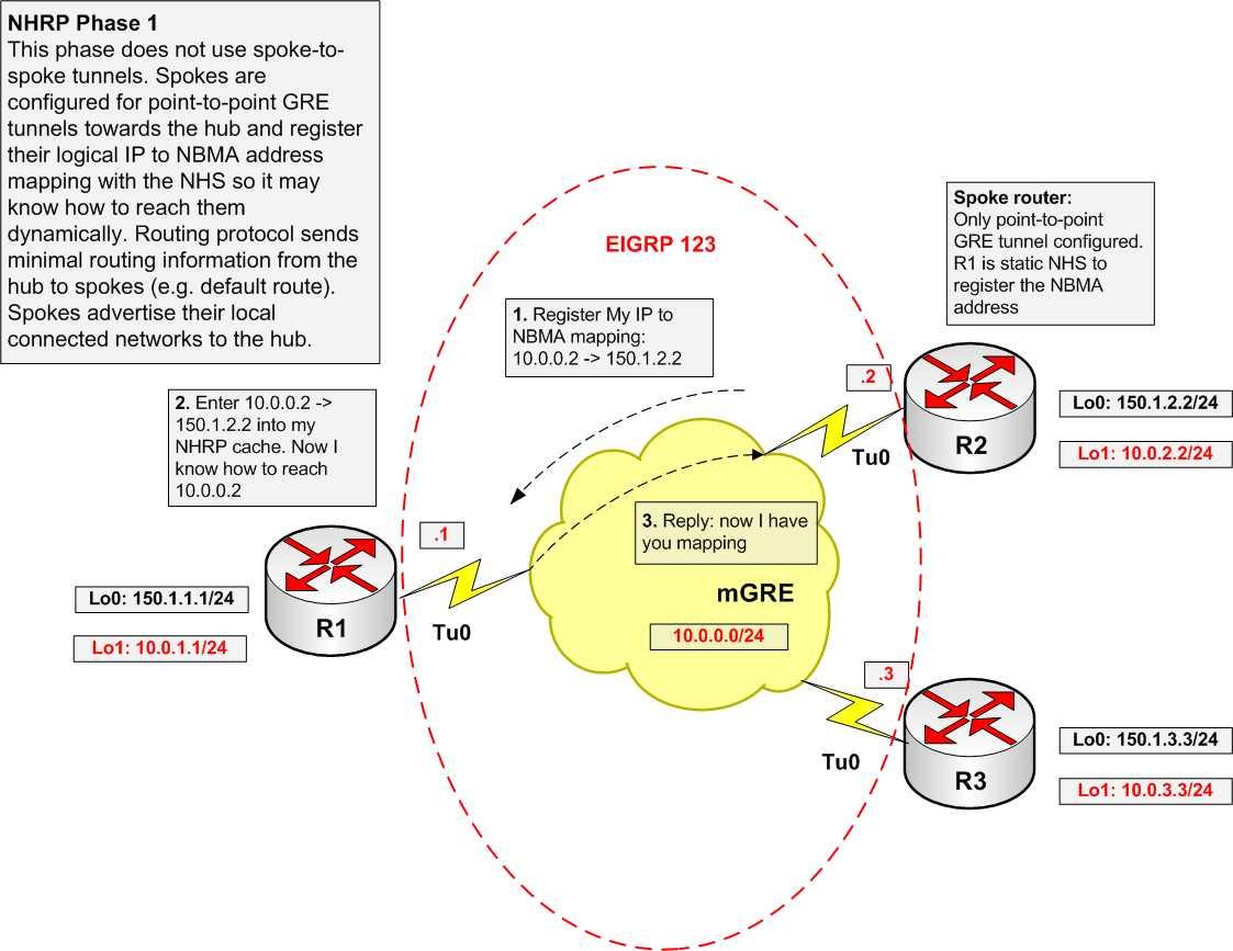 DMVPN Configuration NHRP Phase 1