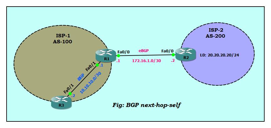 BGP next hop self configuration example