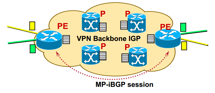 MPLS VPN Connectivity diagram