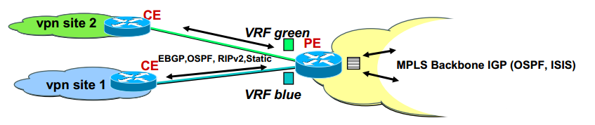 Virtual Routing and Forwarding basics (VRF)