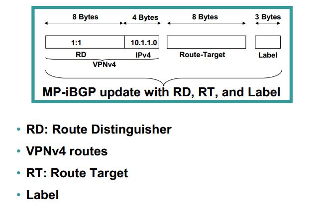 MPLS VPN Components