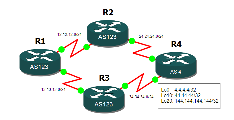 BGP Local-Preference Attribute Cisco Router