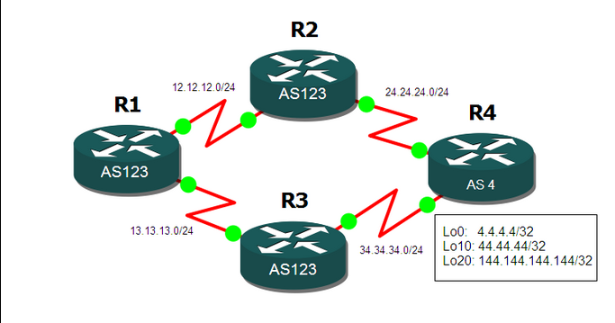 BGP MED Attribute Configuration example