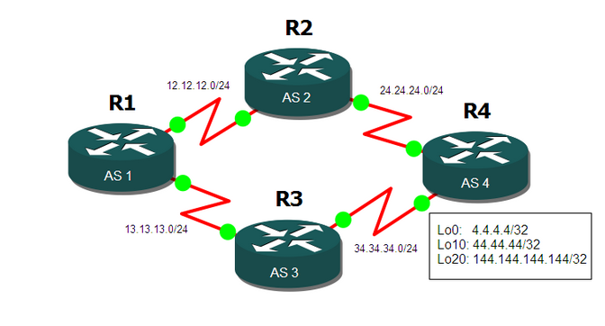BGP Weight Attribute Cisco Proprietary attribute