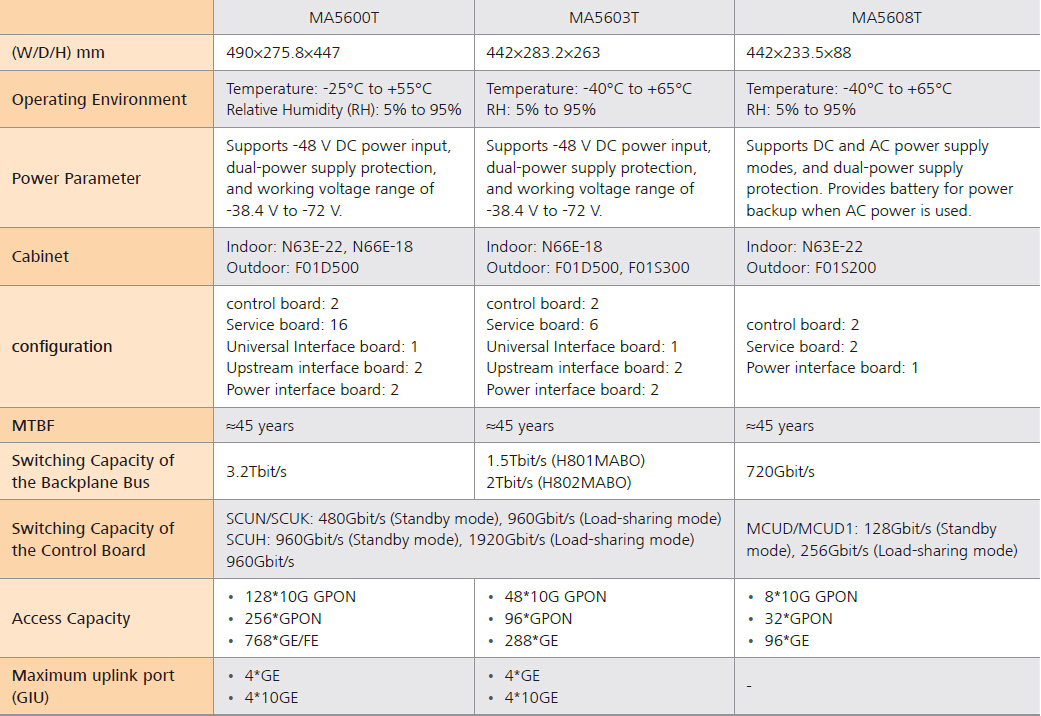 MA5600T series OLT specification