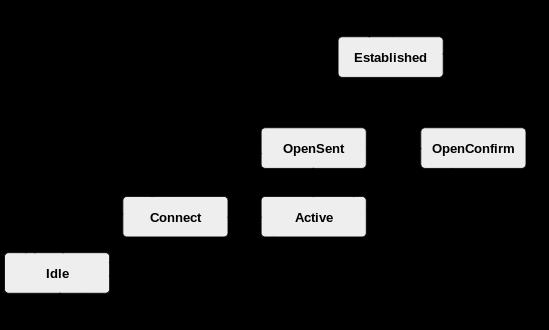 BGP Finite-state machines
