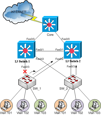HSRP Diagram