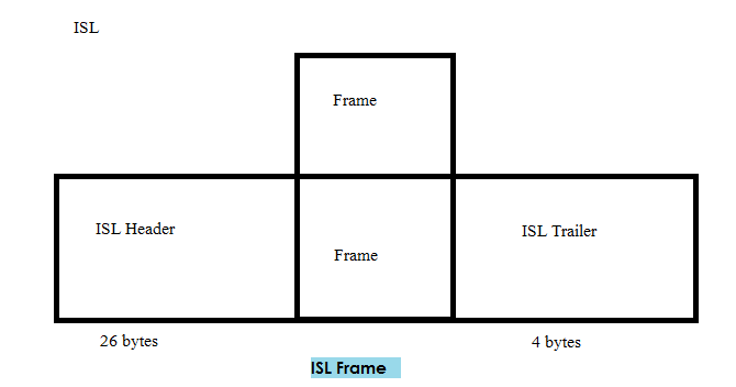 ISL Frame