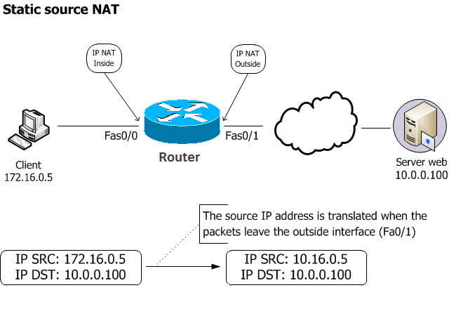 NAT PAT Configuration Packet Tracer