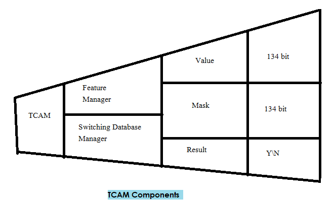 TCAM Components