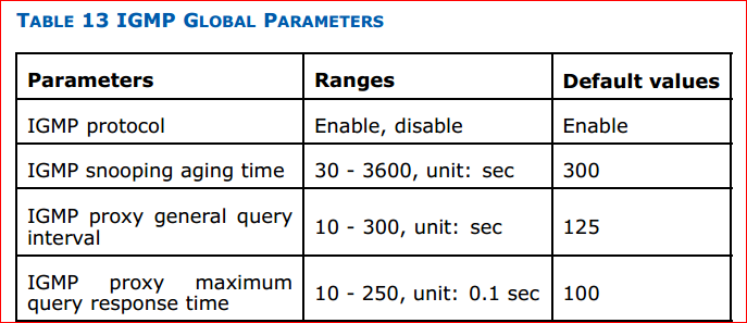 Configure IGMP Global Parameters in ZTE OLT 1