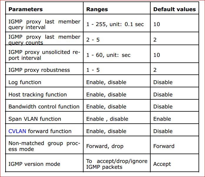 Configure IGMP Global Parameters in ZTE OLT