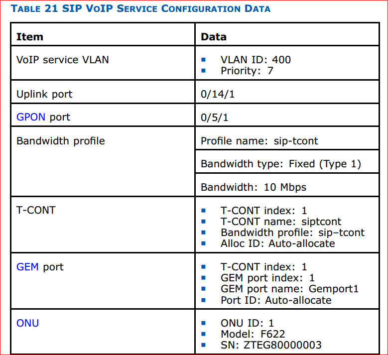 Configure SIP VoIP Service configuration data 1