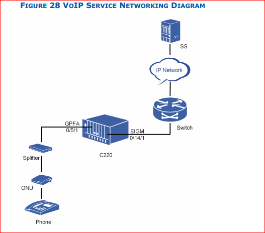 Configure H.248 VoIP Service networking diagram