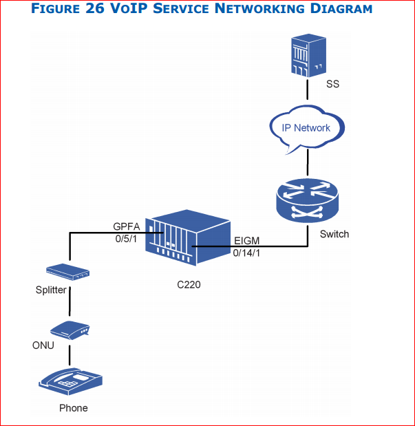 Configure SIP VoIP Service networking diagram