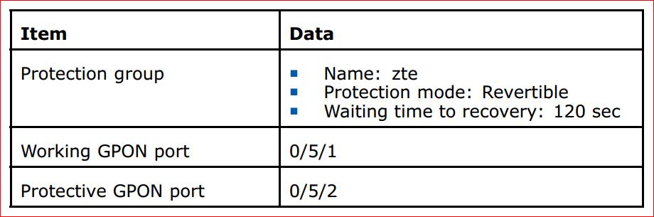 GPON PROTECTION SERVICE CONFIGURATION DATA