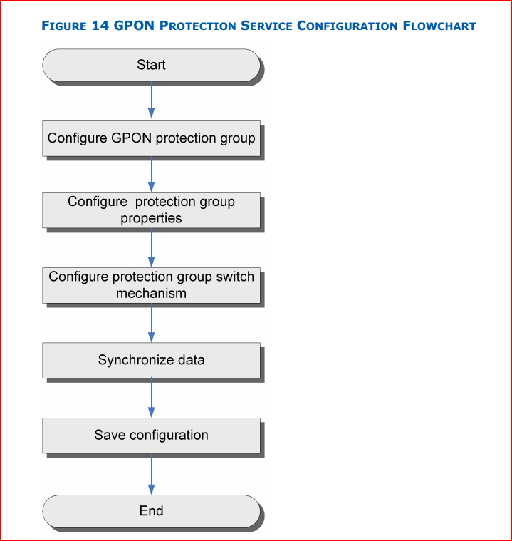 GPON protection service configuration flowchart