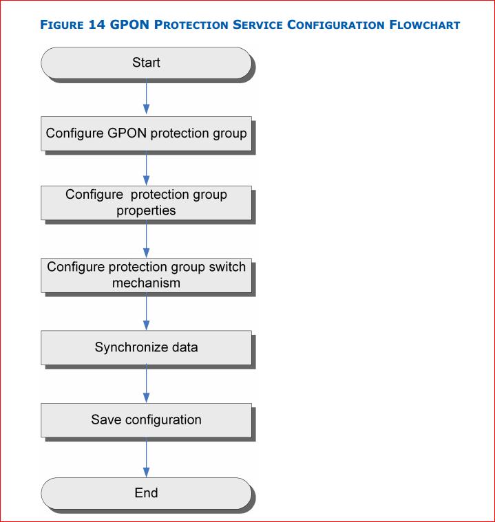 GPON protection service configuration flowchart