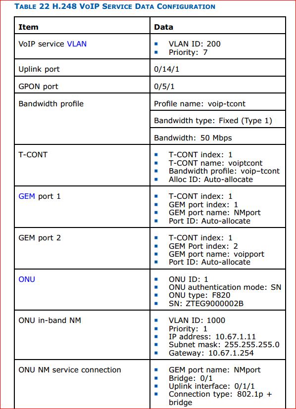 H.248 VoIP Service data configuration