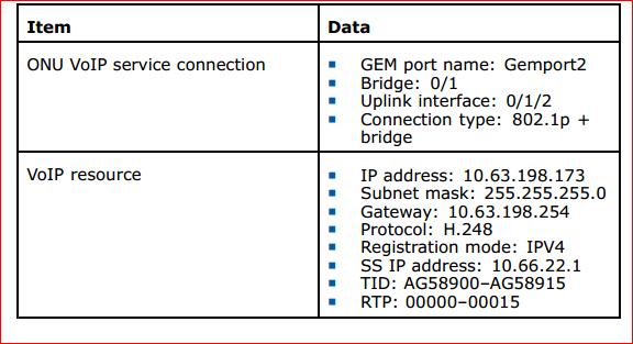 H.248 VoIP Service data configuration 2