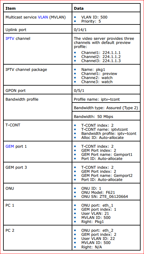 IGMP SNOOPING MULTICAST SERVICE CONFIGURATION DATA
