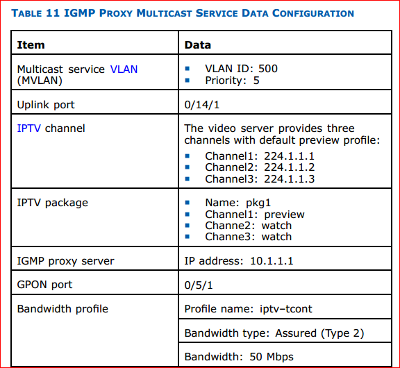 IGMP proxy multicast service data configuration 1