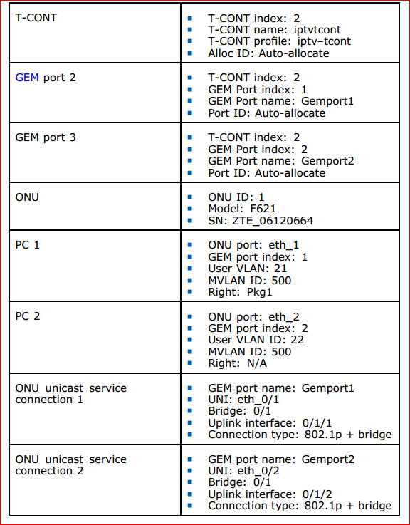IGMP proxy multicast service data configuration 2