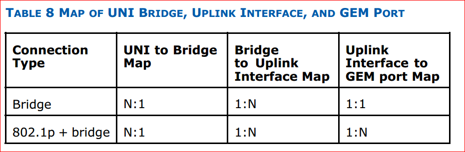MAP OF UNI BRIDGE, UPLINK INTERFACE, AND GEM PORT