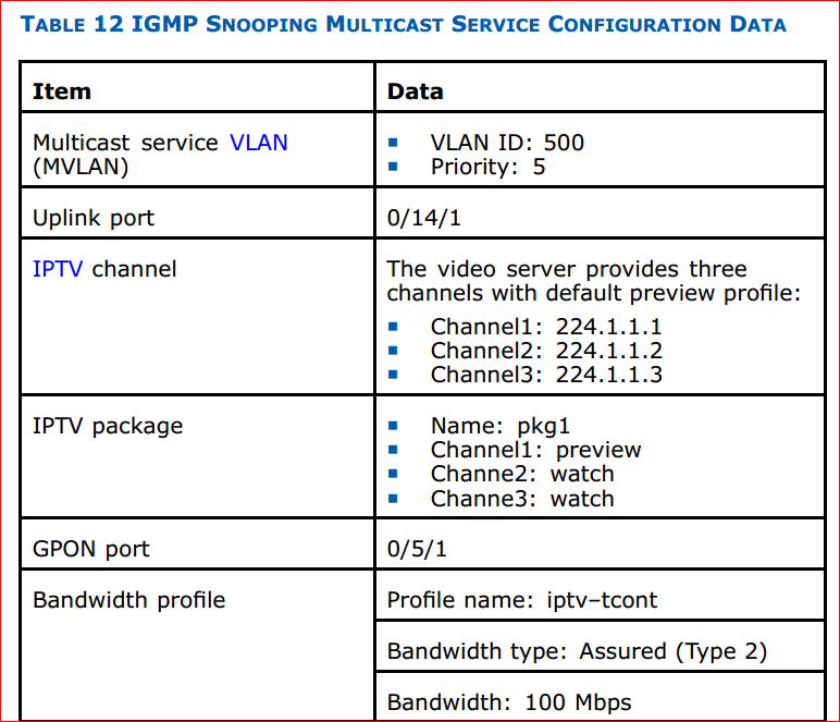 ZTE F820 IGMP snooping multicast service configuration data 1